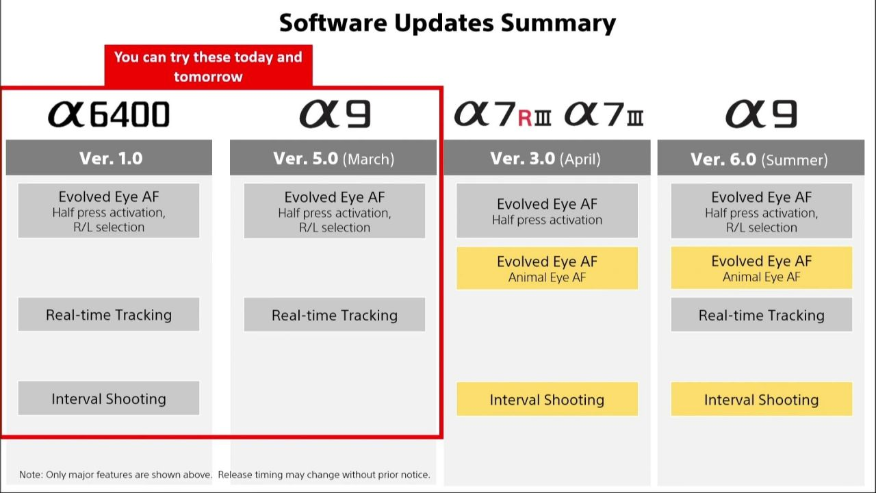 New Firmware and Software updates coming for A7III, A7RIII